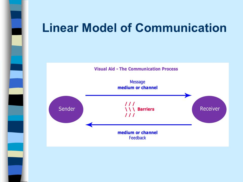 Linear Communication Related Keywords Linear