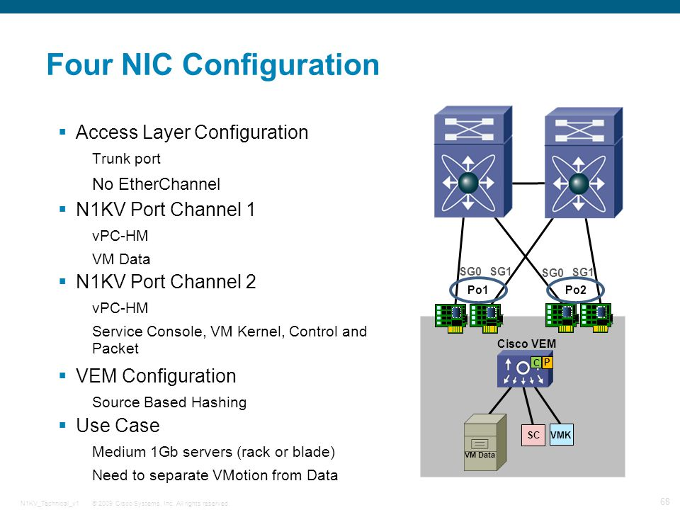 Learn These Nexus 7k Vpc Configuration {Swypeout}