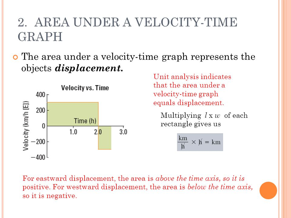 2. AREA UNDER A VELOCITY-TIME GRAPH