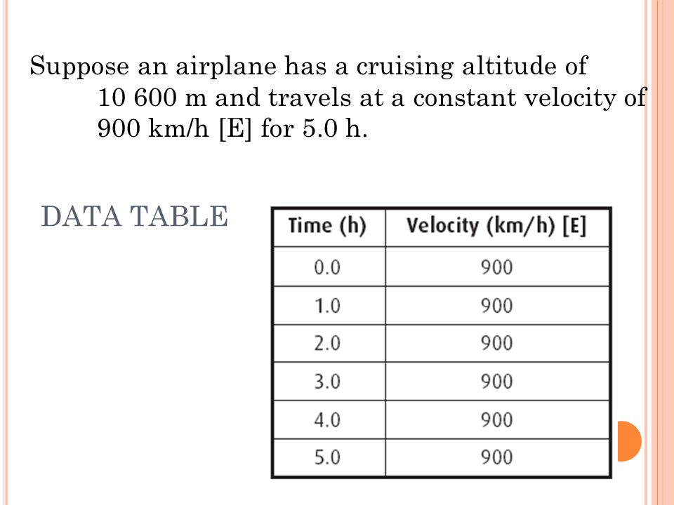 DATA TABLE Suppose an airplane has a cruising altitude of