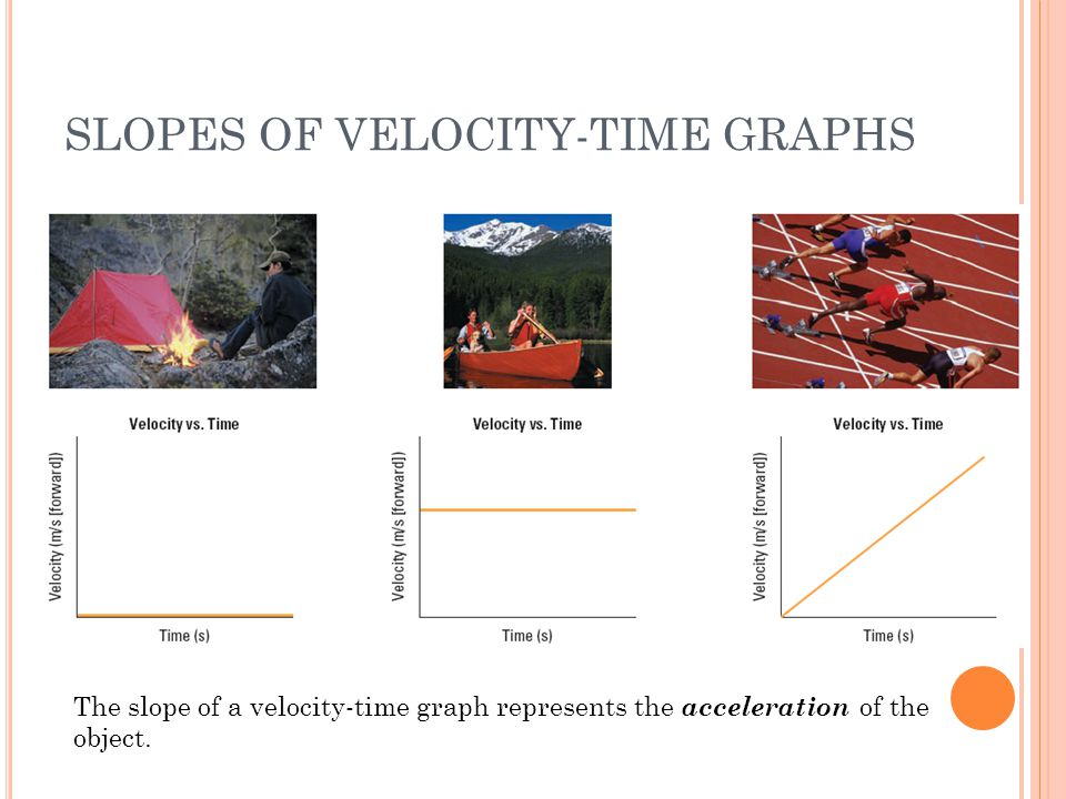 SLOPES OF VELOCITY-TIME GRAPHS