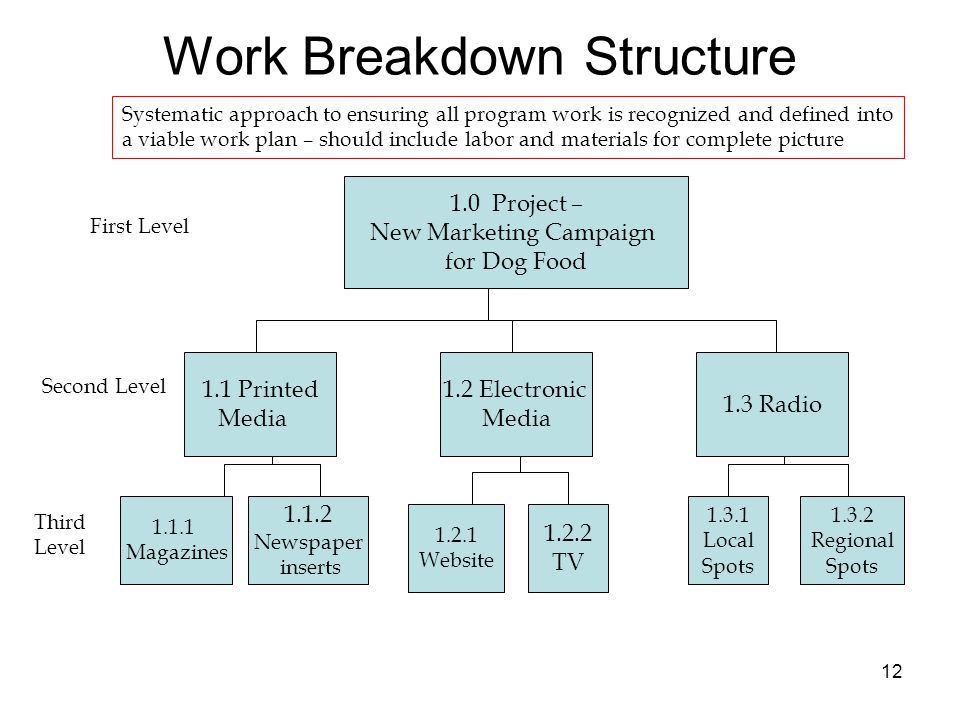bakery two level work breakdown structure A work breakdown structure training summary to help you work out which wbs layout is best an example of a simple two level work breakdown structure is shown above.
