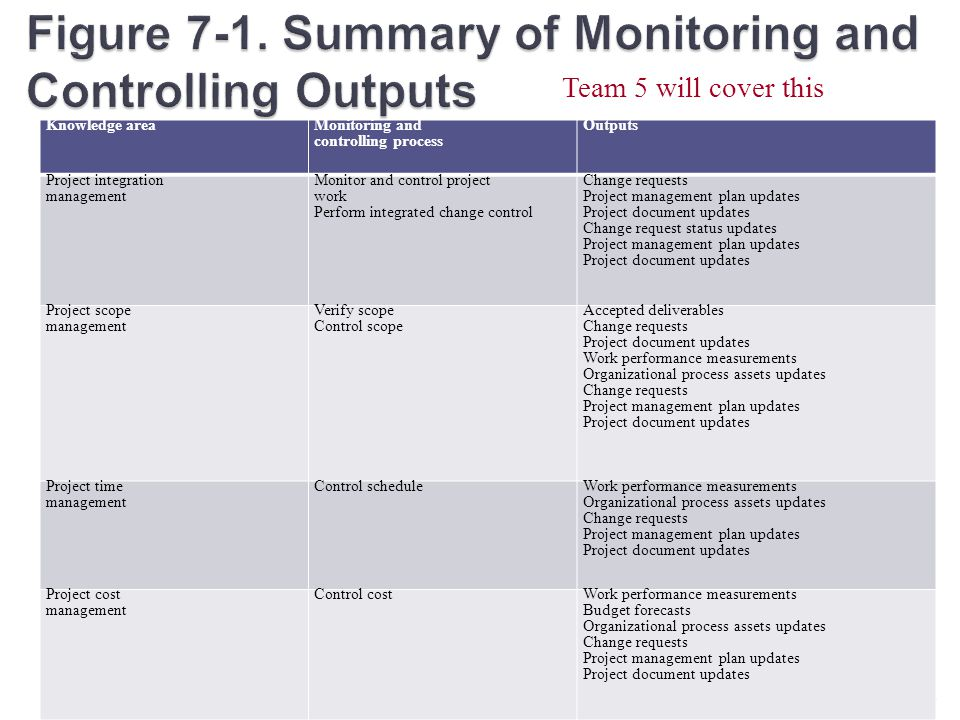 project planning monitoring and controlling Monitoring and controlling consists of those processes performed to observe  project execution so that potential.