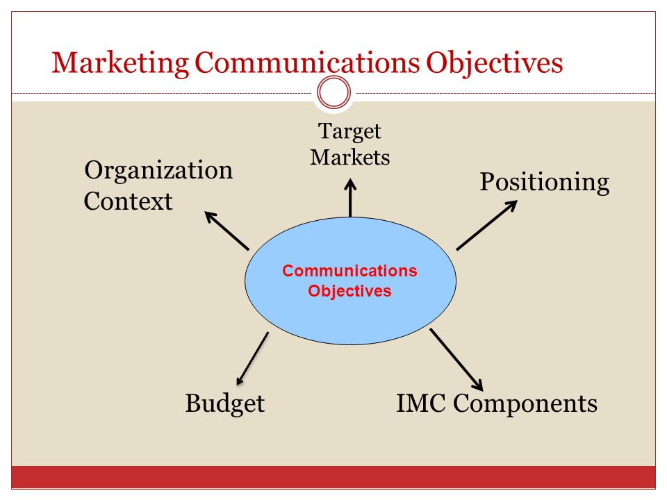 imc objectives Action objectives will need to be carefully considered most markets have  the  first step in strategic planning for imc is to review the marketing plan in order to.
