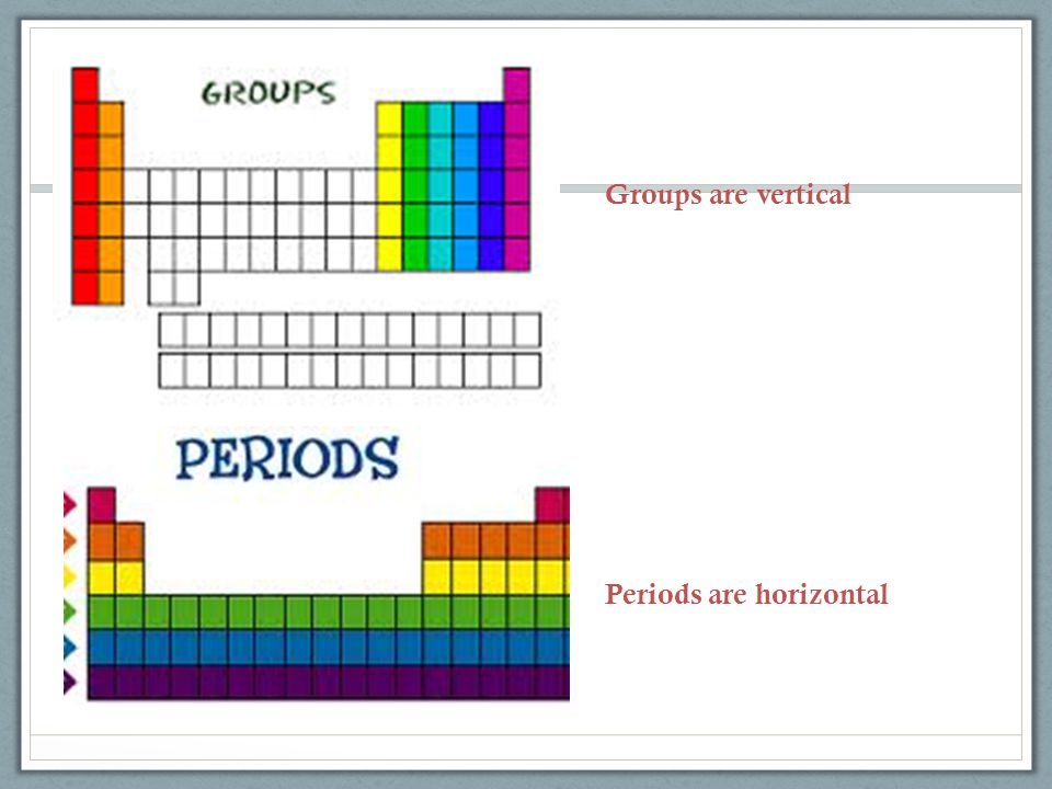 Groups are vertical Periods are horizontal