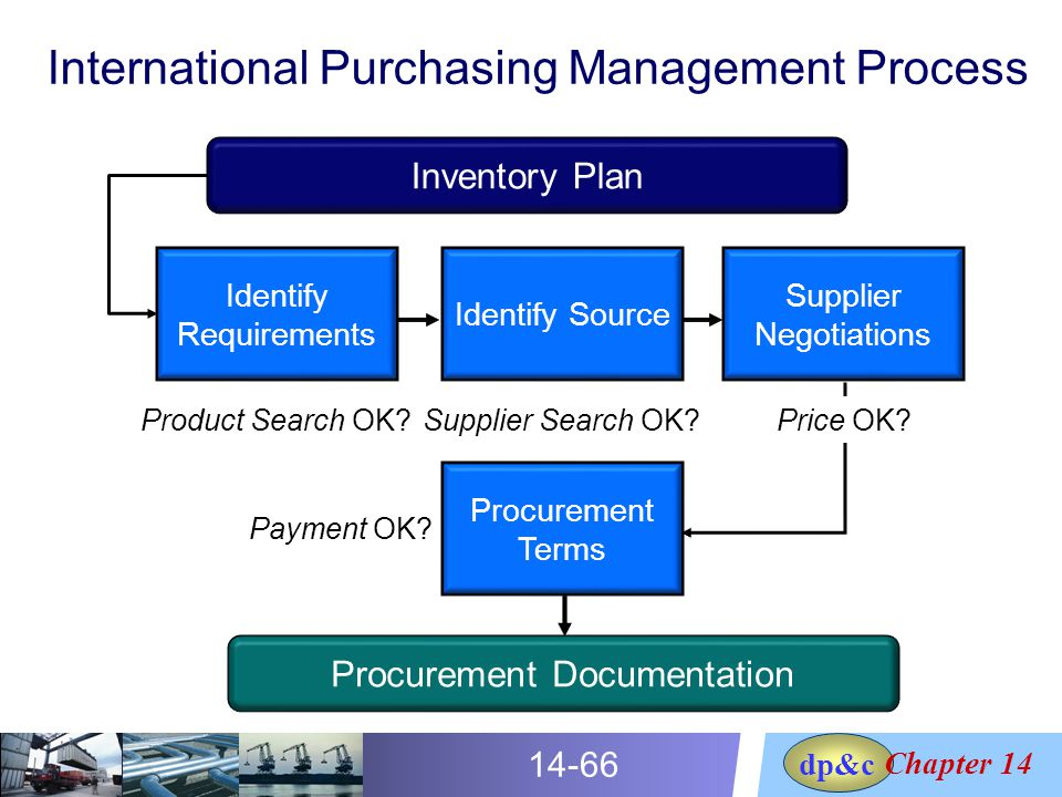 international procurement management The international federation of purchasing and supply management (ifpsm) is the union of 48 national and regional purchasing associations worldwidewithin this circle, about 250,000 purchasing professionals can be reached.