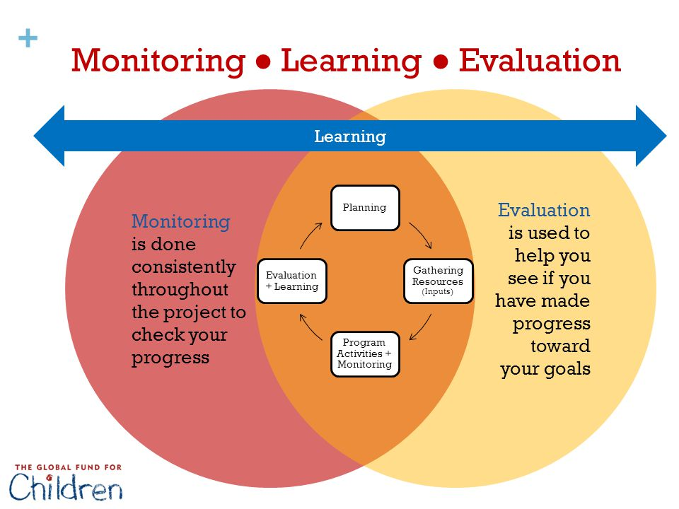 Learn Monitoring and Evaluation Practices - disasterready.org