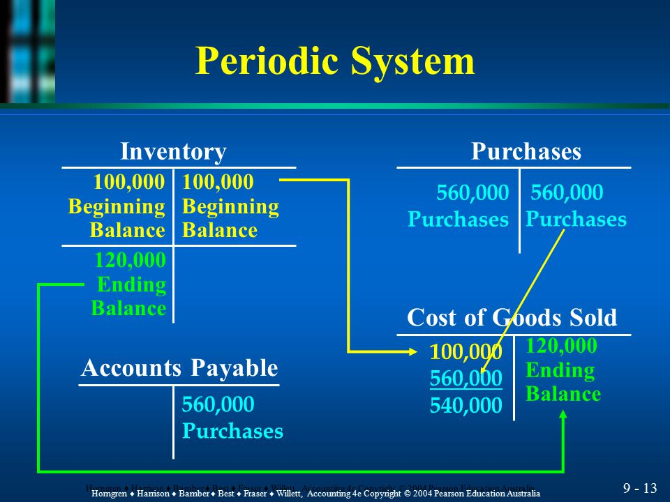 Periodic System Inventory Purchases Cost of Goods Sold