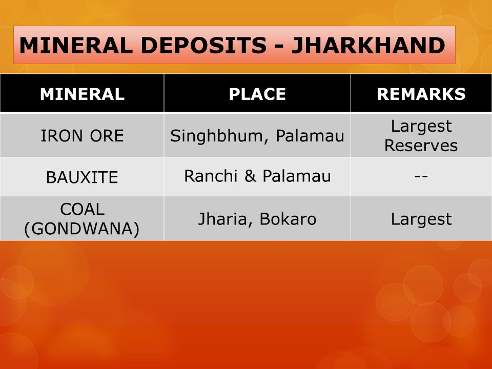 MINERAL DEPOSITS - JHARKHAND