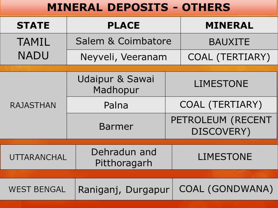 MINERAL DEPOSITS - OTHERS