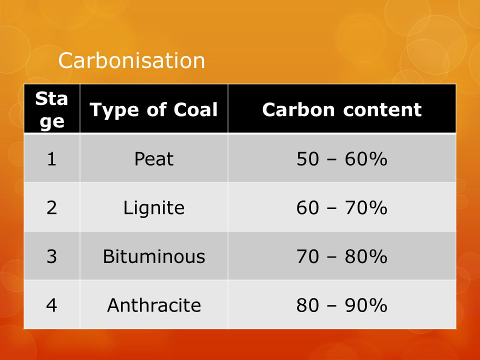 Carbonisation Stage Type of Coal Carbon content 1 Peat 50 – 60% 2
