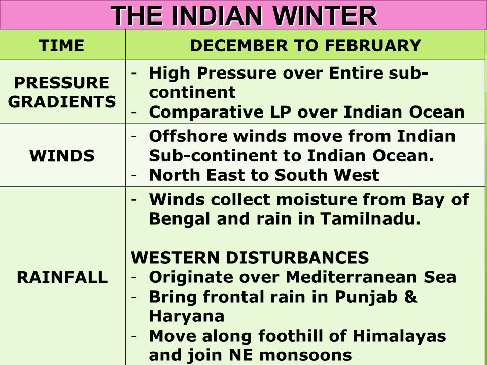 THE INDIAN WINTER TIME DECEMBER TO FEBRUARY PRESSURE GRADIENTS