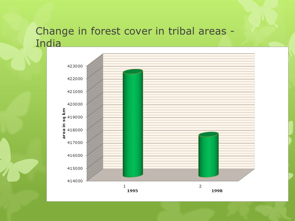 Change in forest cover in tribal areas - India