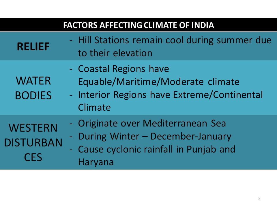 FACTORS AFFECTING CLIMATE OF INDIA