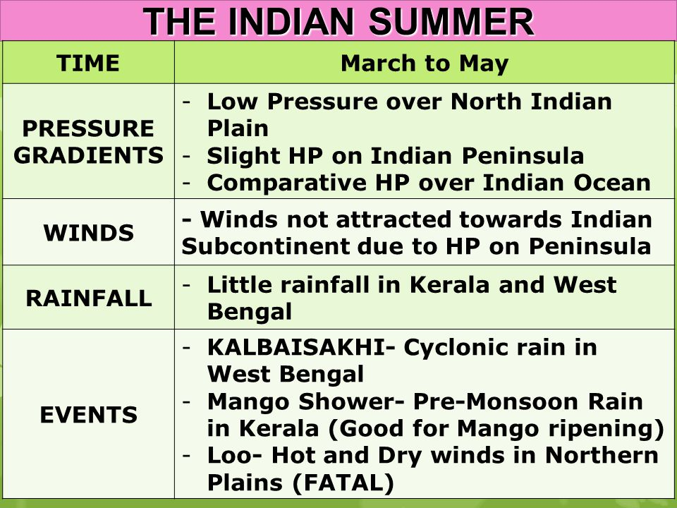 THE INDIAN SUMMER TIME March to May PRESSURE GRADIENTS