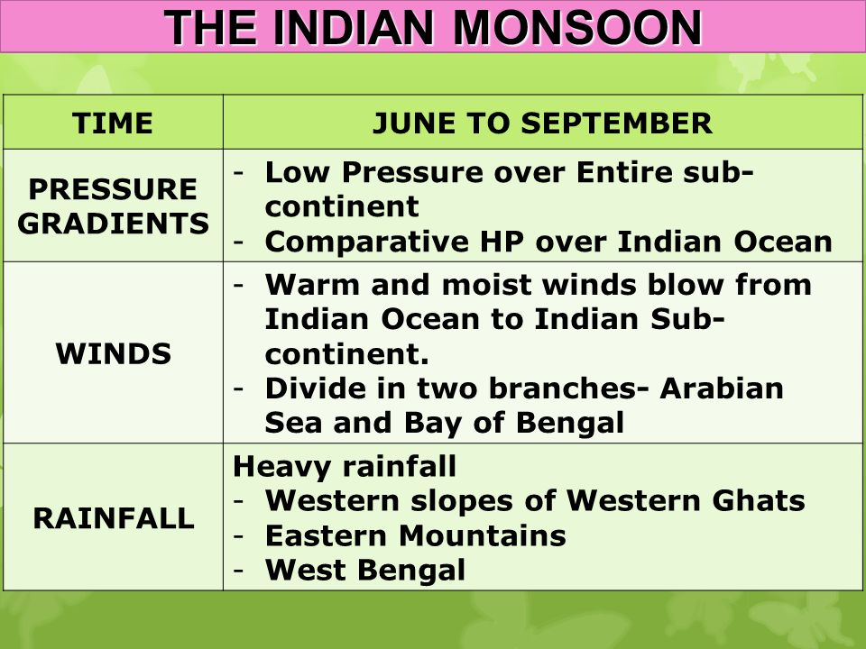 THE INDIAN MONSOON TIME JUNE TO SEPTEMBER PRESSURE GRADIENTS