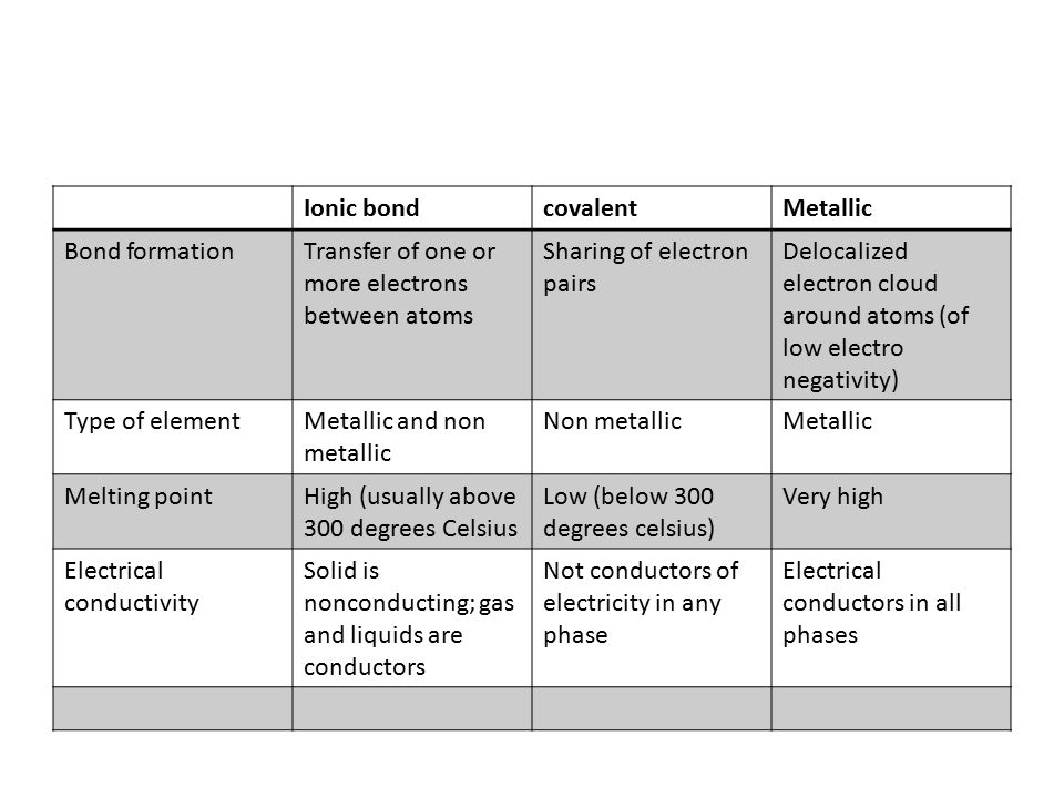 relationship between the type of bond and electrical conductivity