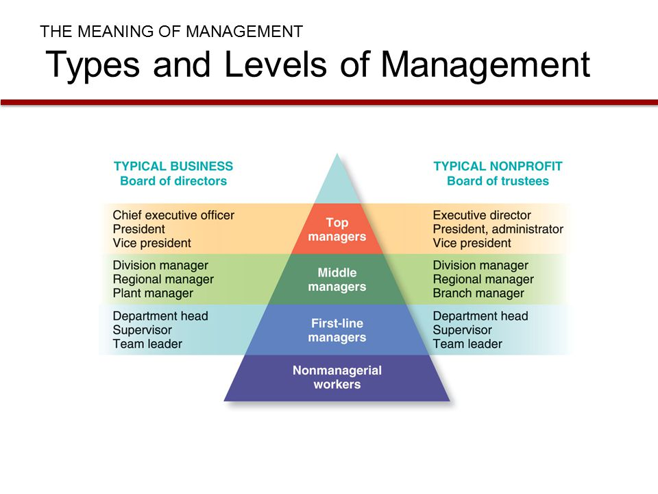 styles of management Looking to improve your leadership skills and your business the experts at  sling share 10 types of management styles for effective.