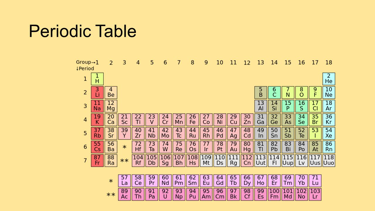 Alkali metals elements in group 1 are called alkali metals ppt 12 periodic table gamestrikefo Images