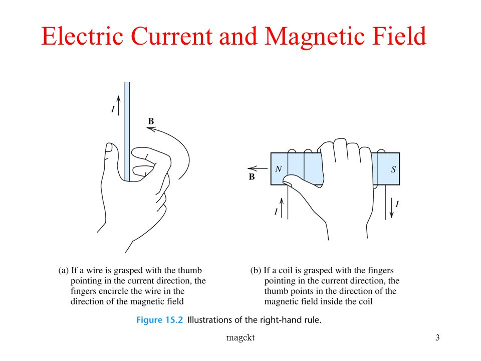 relationship between electric current magnetic field
