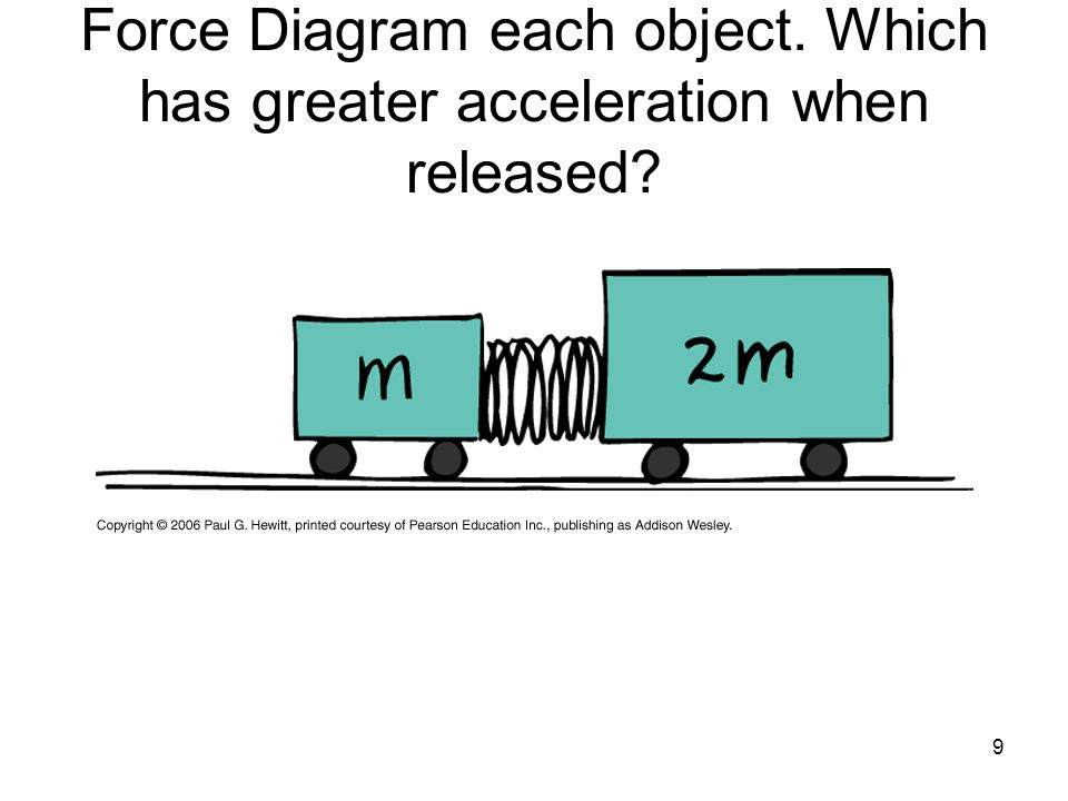 5 newton u2019s third law of motion ppt video online download feet diagram of origin feet diagram image