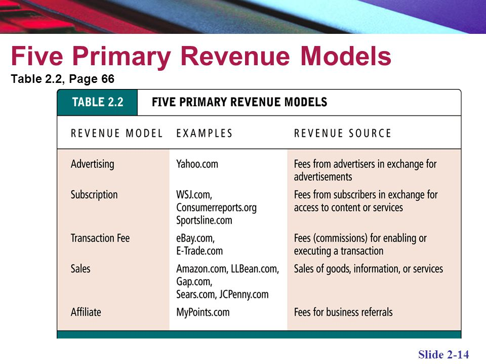 Five Primary Revenue Models
