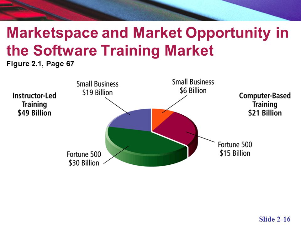 Marketspace and Market Opportunity in the Software Training Market