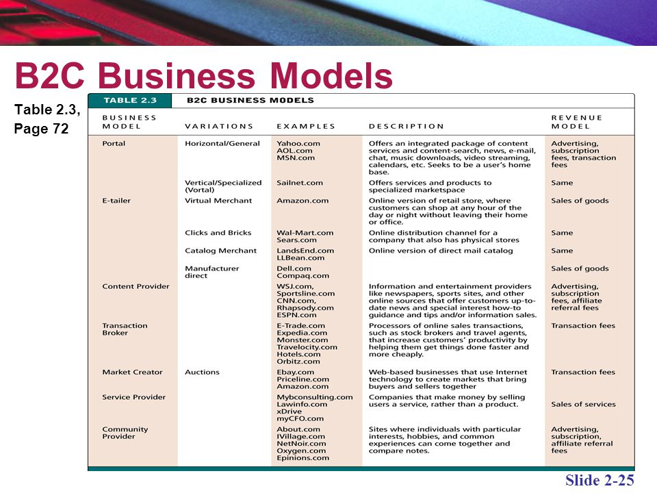 B2C Business Models Table 2.3, Page 72