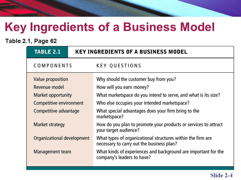 Key Ingredients of a Business Model