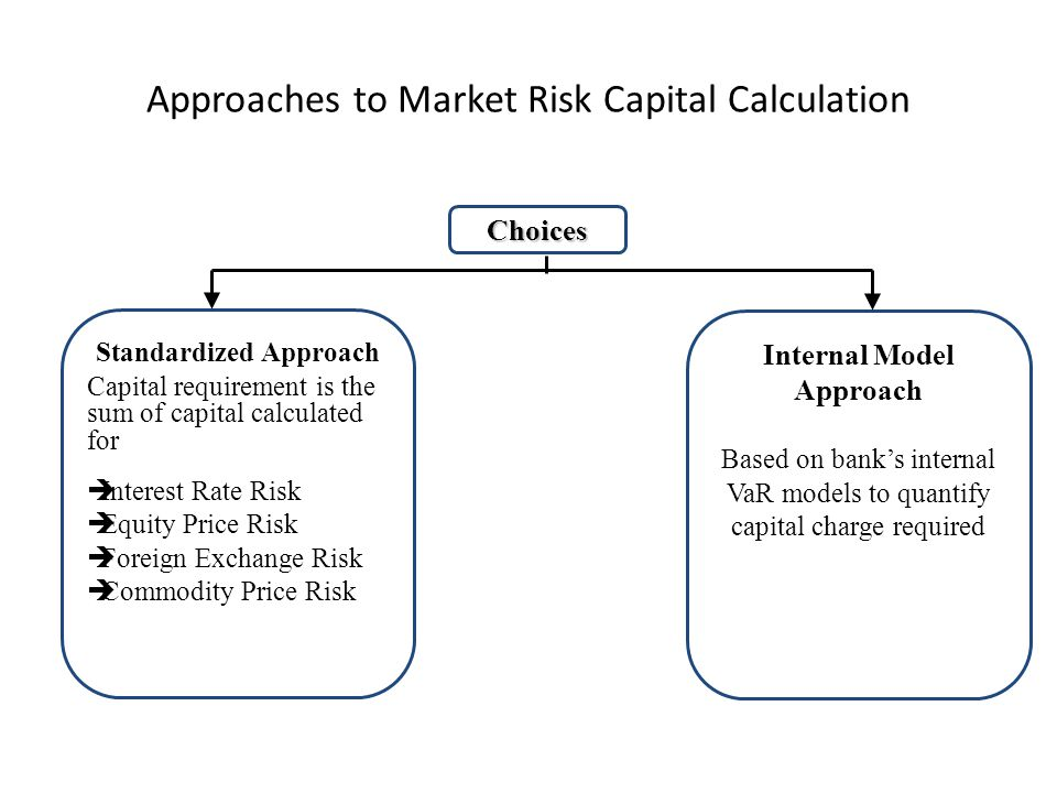 financial markets and market risk calculations Financial market stability and systemic risk  risk is half of risk & return risk in financial markets is largely about  market risk credit risk a/l risk operational risk business risk risk earnings volatility 70% 30% 6% 46% 18% 12% 18% source: kuritzkes and schuermann 2007.