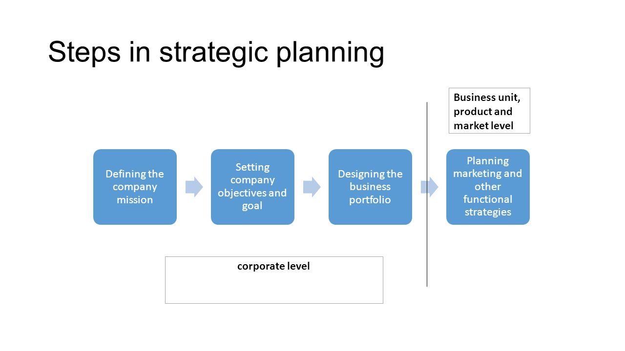 an introduction to the analysis of marketing planning 10 introduction  do not fill your marketing plan with a lot of irrelevant  information  international expansion, as identified in section 30 situation  analysis.