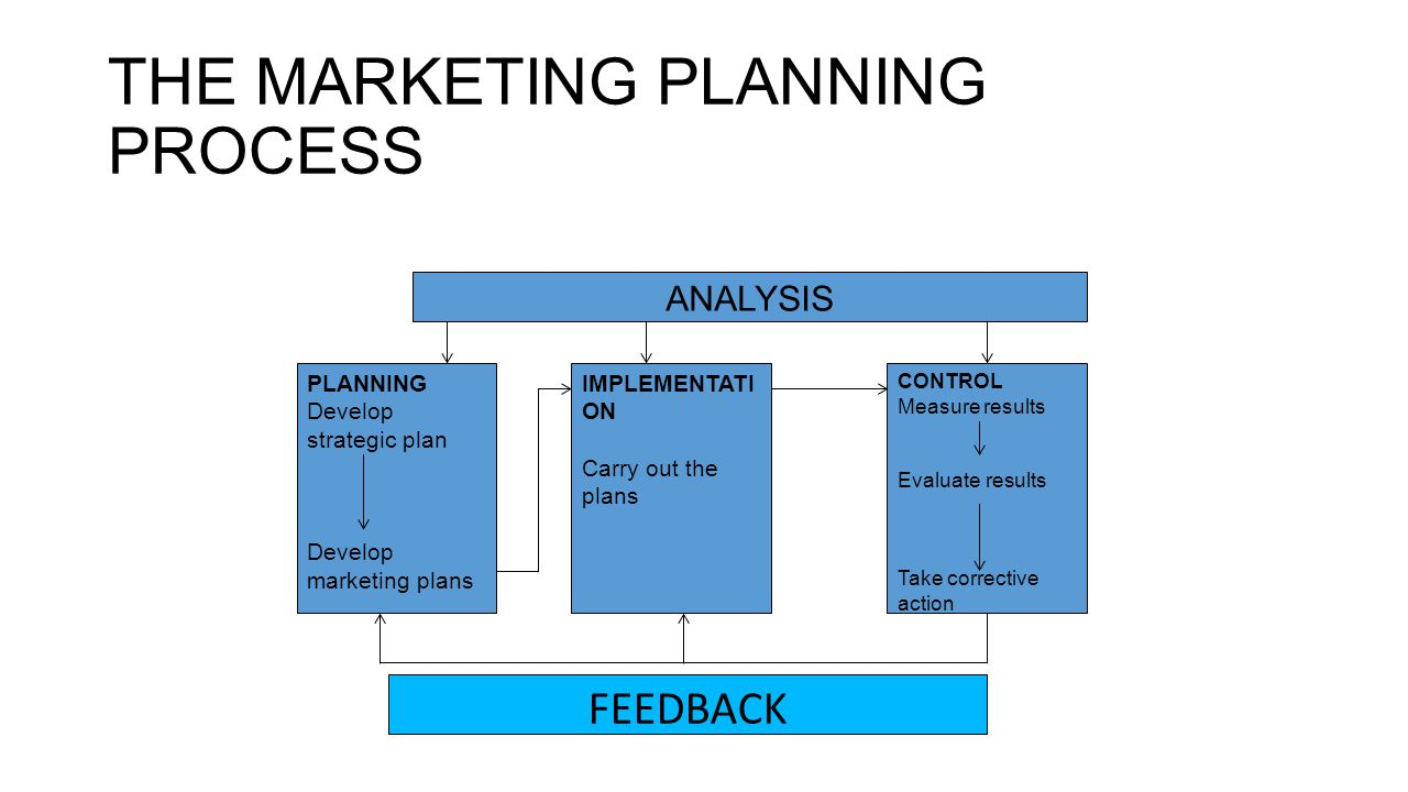 limitations of marketing planning process Strategies for marketing mix of 4p's for competitive advantage the marketing mix by 4p's is a conjuration and it can only be implemented by marketing managers marketing mix is a greatest strategy for attaining competitive advantage for any firm.
