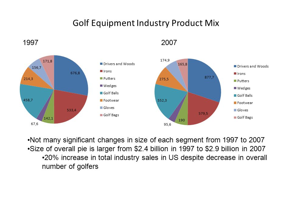 the golf equipment industry To grasp why the golf-equipment industry is in trouble and spot possible leverage  points for change, let's take a closer look at the current system one place to.