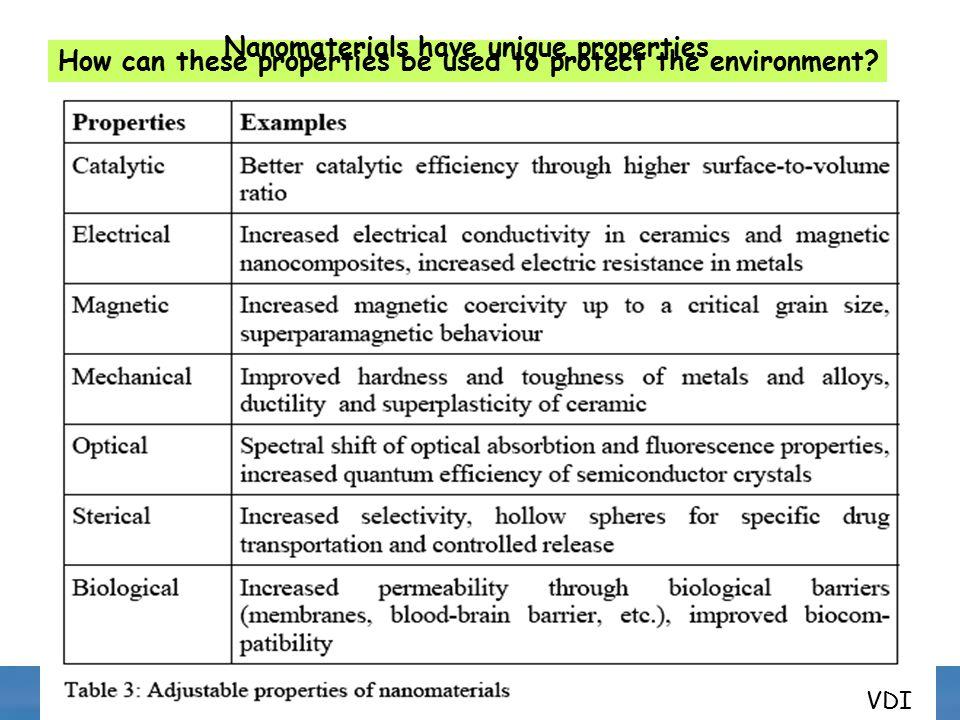 Nanotechnology And The Environment A Charge To Epa Nano