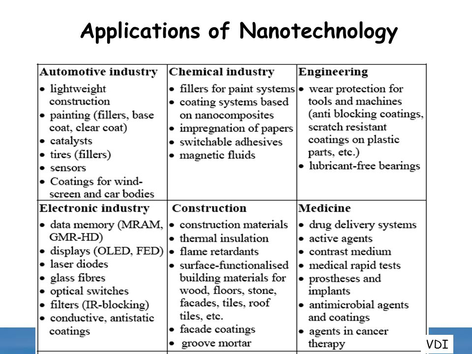 Nanotechnology And The Environment A Charge To Epa Nano