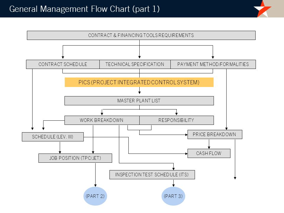 General Management Flow Chart (part 1)