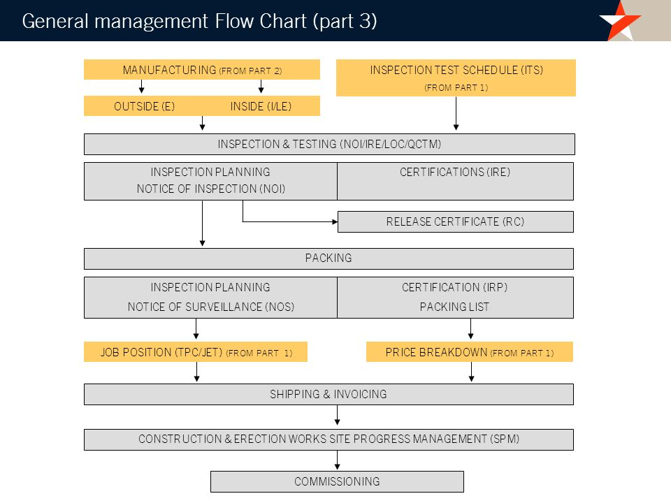 General management Flow Chart (part 3)