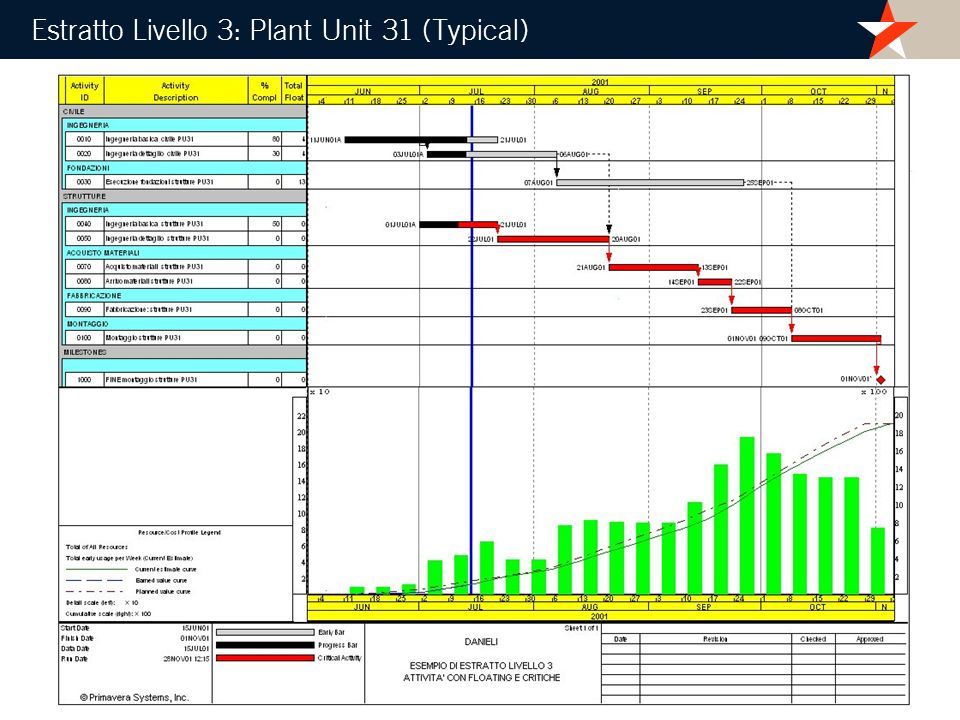Estratto Livello 3: Plant Unit 31 (Typical)
