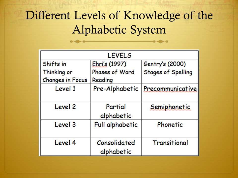 Different Levels of Knowledge of the Alphabetic System