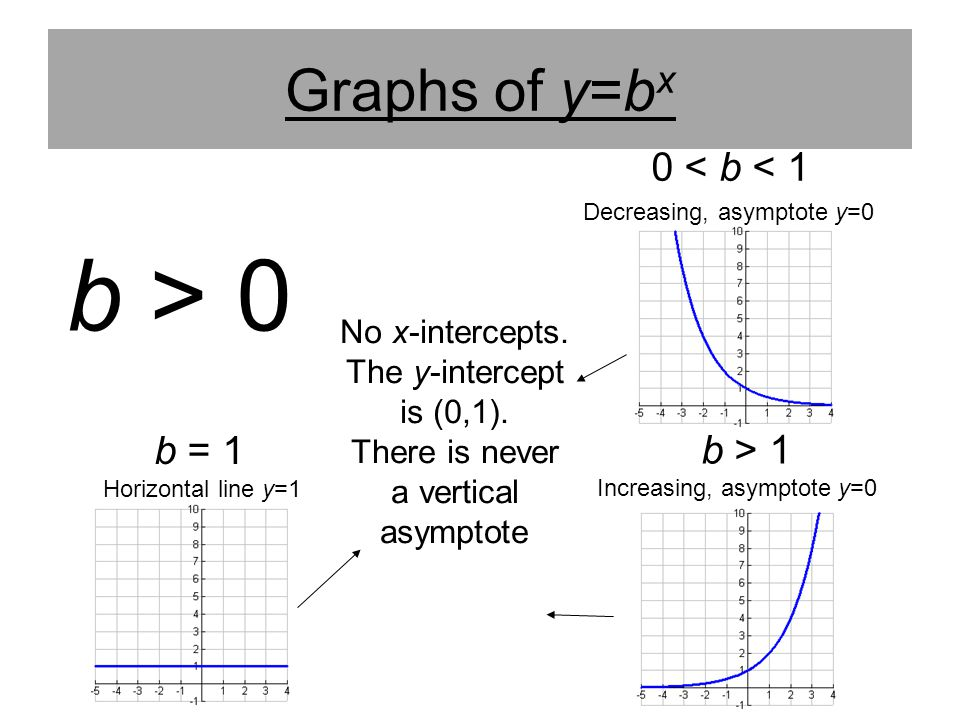 b > 0 Graphs of y=bx b = 0 0 < b < 1 b = 1 b > 1