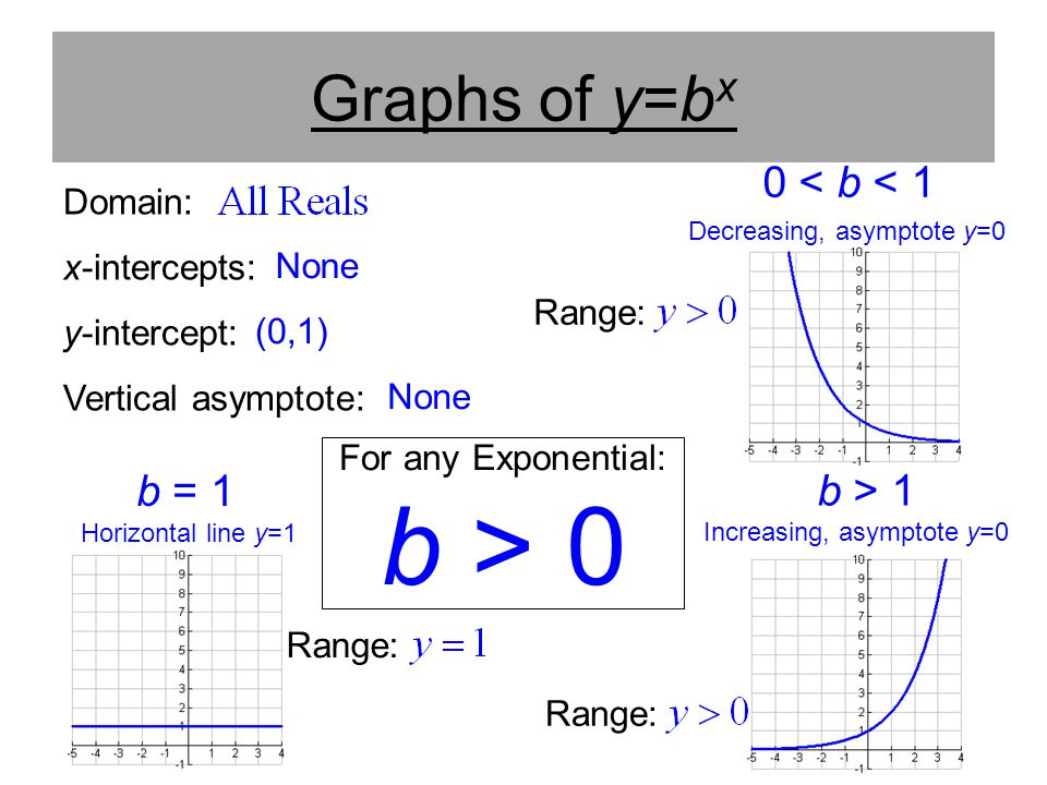 b > 0 Graphs of y=bx 0 < b < 1 b = 1 b > 1 Domain: