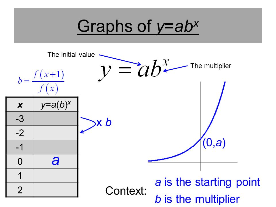 Graphs of y=abx a x b (0,a) a is the starting point Context: