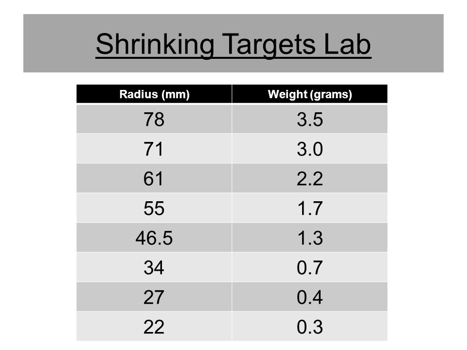 Shrinking Targets Lab Radius (mm) Weight (grams) 78. 3.5. 71. 3.0. 61. 2.2. 55. 1.7. 46.5.