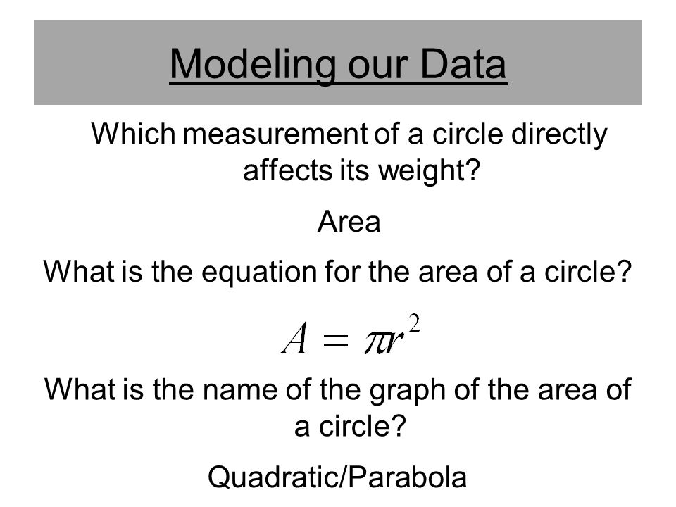 Modeling our Data Which measurement of a circle directly affects its weight Area. What is the equation for the area of a circle