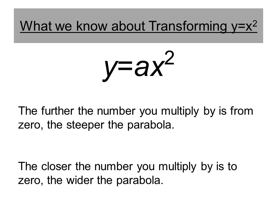 What we know about Transforming y=x2
