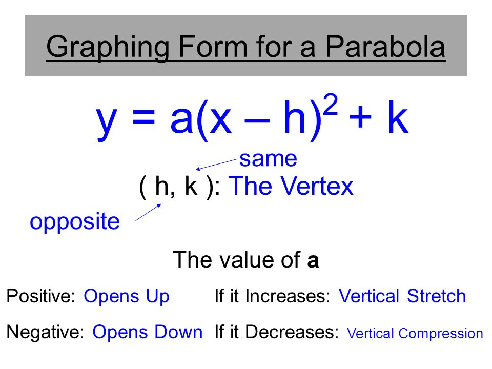 Graphing Form for a Parabola
