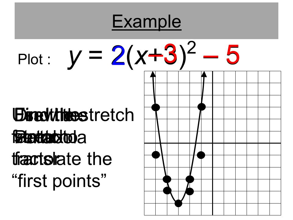 –3 – 5 2 Use the stretch factor to translate the first points