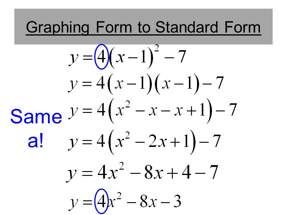 Graphing Form to Standard Form
