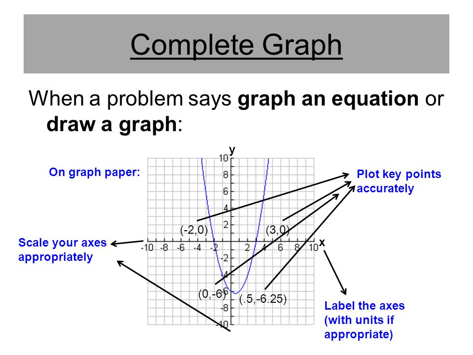 Complete Graph When a problem says graph an equation or draw a graph:
