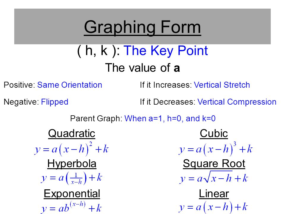 Parent Graph: When a=1, h=0, and k=0